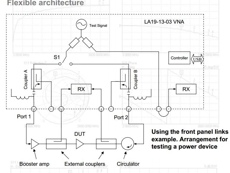 Vector Network Analyzer S Parameter : La khz to ghz dynamic range db vector